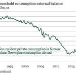 Image for the Tweet beginning: Norwegian households traditionally spend a