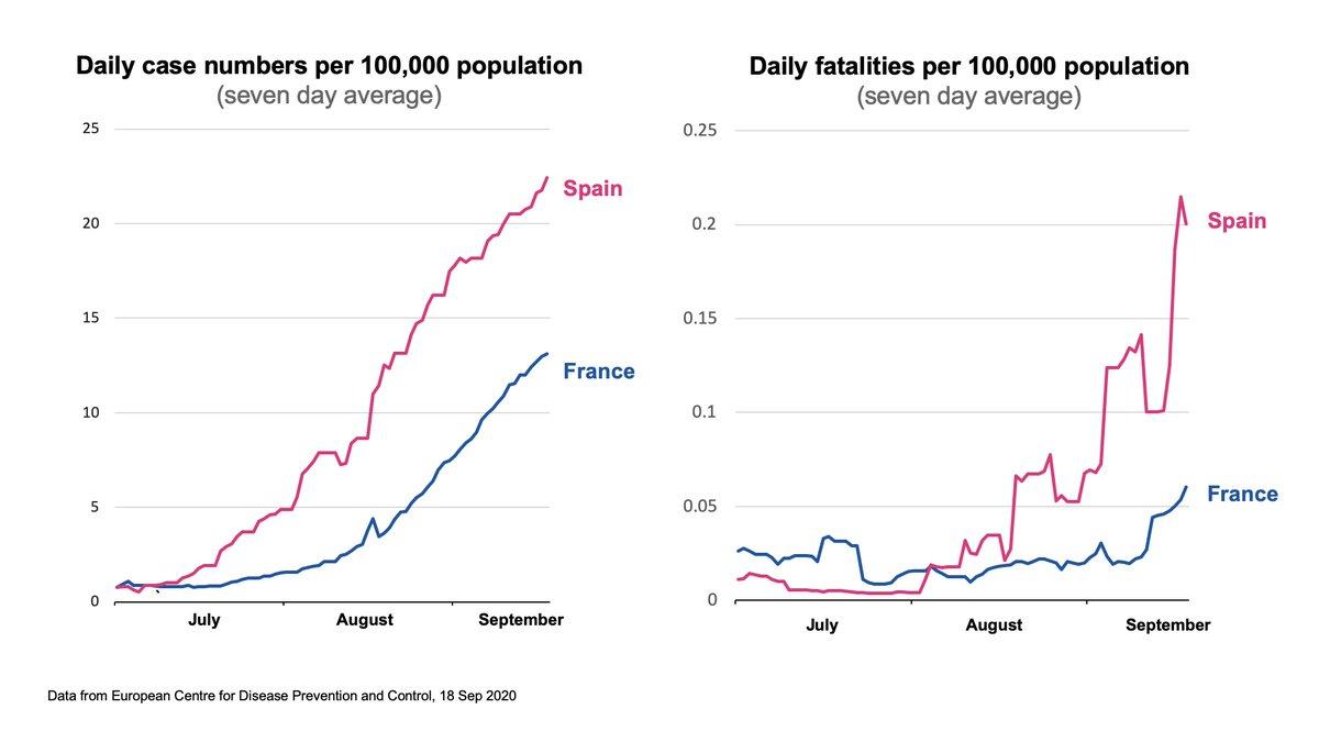 1/7 Coronavirus data briefing slides (21 September 2020) 🔵 Daily case numbers per 100,000 population (seven day average) 🔵 Daily fatalities per 100,000 population (seven day average) Slides: gov.uk/government/pub…
