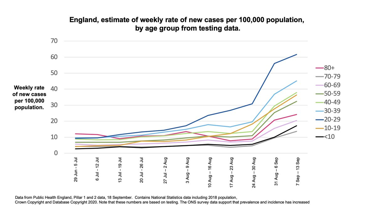 2/7 Coronavirus data briefing slides (21 September 2020) 🔵 England, estimate of weekly rate of new cases per 100,000 population, by age group from testing data. Slides: gov.uk/government/pub…