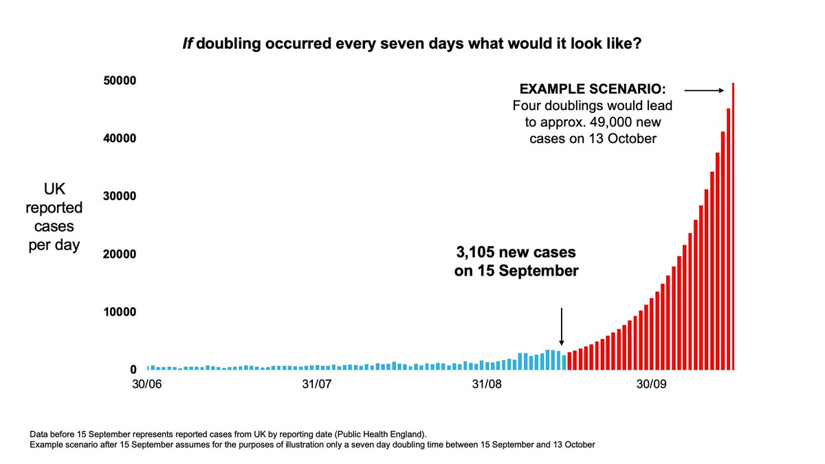 3/7 Coronavirus data briefing slides (21 September 2020) 🔵 If doubling occurred every seven days what would it look like? Slides: gov.uk/government/pub…