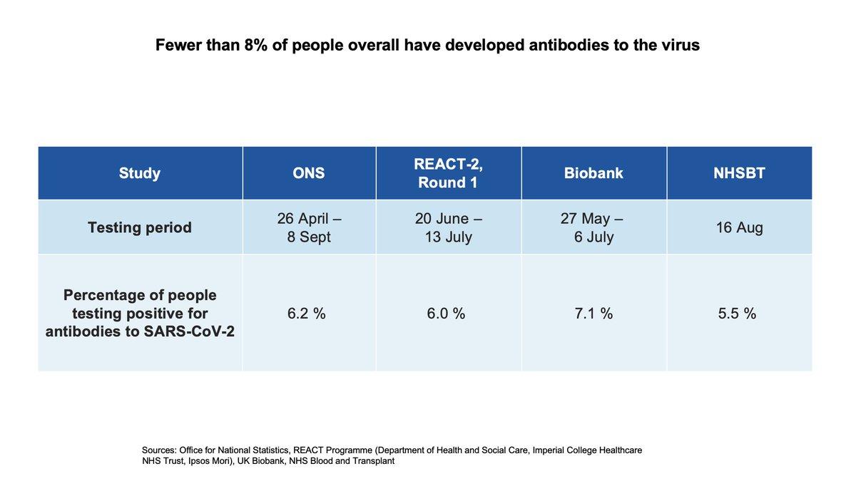 4/7 Coronavirus data briefing slides (21 September 2020) 🔵 Fewer than 8% of people overall have developed antibodies to the virus Slides: gov.uk/government/pub…