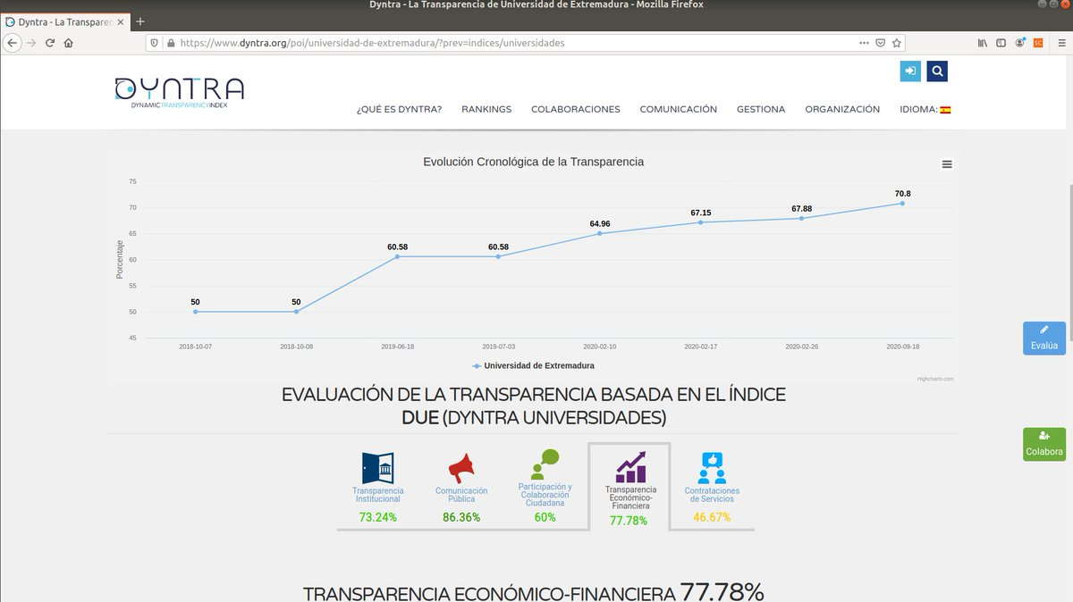 El portal de transparencia de la Universidad de Extremadura @infouex sube 3 puntos en el ranking @Dyntra_org de universidades (subimos al puesto 14). #datosabiertos #transparencia #opendata   https://t.co/znz1CEbjcl https://t.co/GkiLVG6Nbj