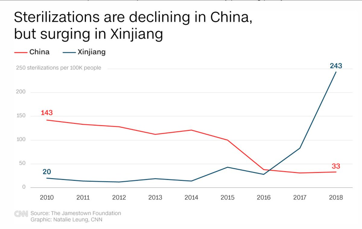 Sterilizations are declining in China, but surging in Xinjiang https://t.co/Es8HWrc2Sd https://t.co/kAFREaa3ke