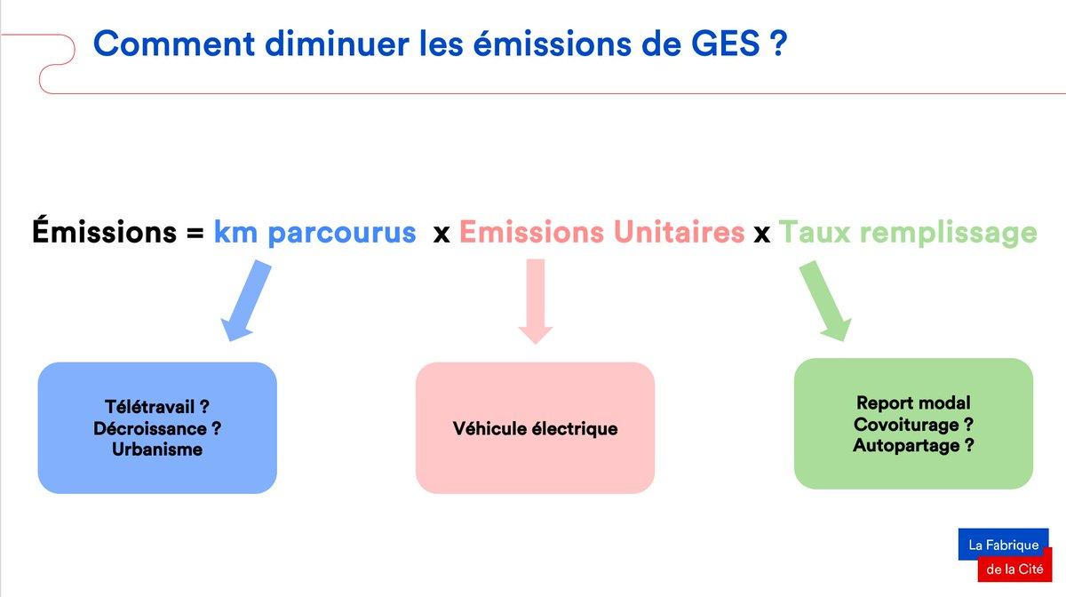 """Jean Coldefy (@_ITSFr) pose les bases du débat : """"Pour diminuer les émissions de GES, 3 solutions existent : diminuer le nombre de km parcourus, réduire les émissions des véhicules ou les remplir davantage."""" https://t.co/rtYtwrtl1t"""