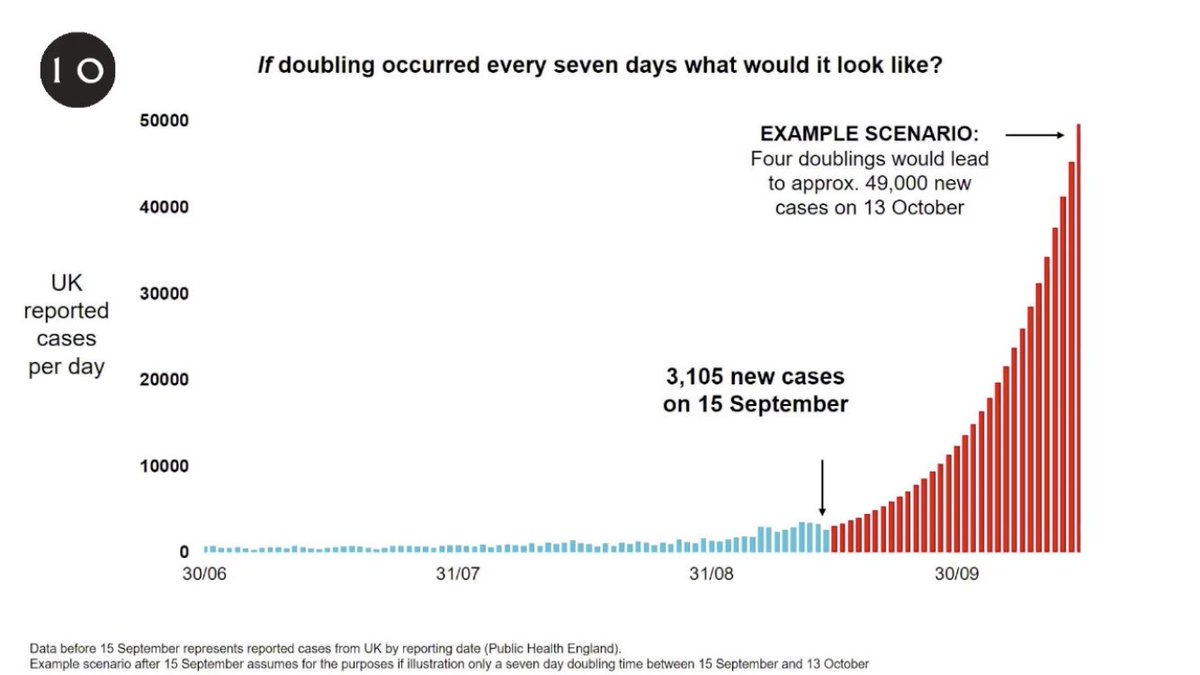 2) Estimated daily cases in UK if current tend of doubling every seven days holds. Shows 49,000 cases a day by October 13. https://t.co/Qcxh87b9uy