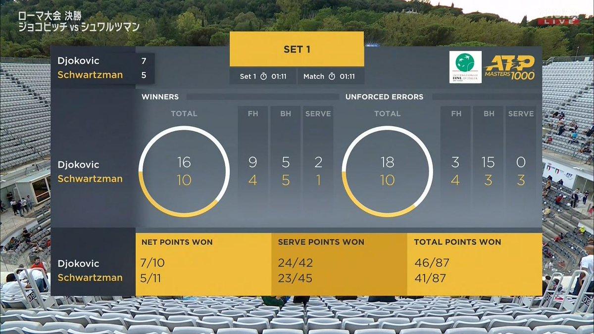第1セットサマリー  🇷🇸ジョコビッチ vs シュワルツマン🇦🇷 BNLイタリア国際 ATP Masters 1000 決勝🎾 https://t.co/jOYMz0lMaL