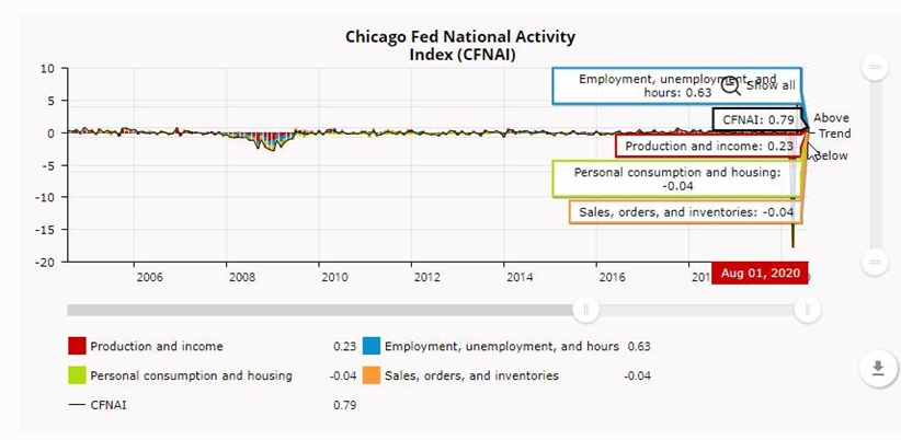 The Chicago Fed National Activity Index suggests slower, but still above-average #economic growth in August. The #CFNAI declined to +0.79 in August from +2.54 in July. https://t.co/k1avRQ0r9P