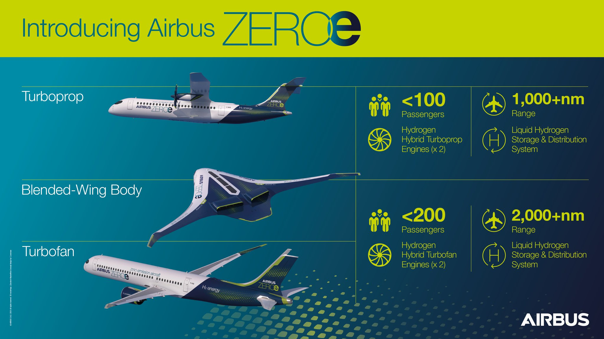 "Airbus on Twitter: ""So excited to have shared our #zeroe concept aircraft  with you! Missed it? We've got you covered. Check this out 👇 But this is  only the beginning. Stay tuned"