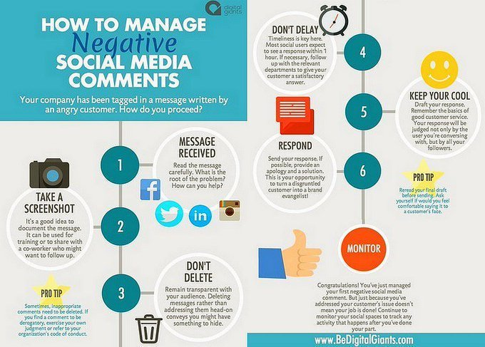 How to Manage Negative Comments on Social Media. Please #Retweet #SocialMedia #SocialMediaMarketing #DigitalMarketing #ContentMarketing #GrowthHacking #Startups #SEO #SMM #Ecommerce #Marketing #InfluencerMarketing #Blogging #Infographic #Onlinemarketing #cybersecurity https://t.co/GnhTIBuxSb