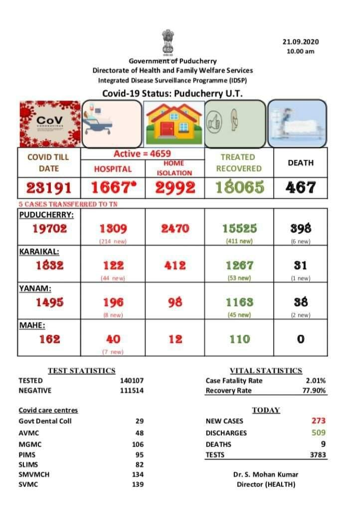 #COVID19 tally in Puducherry rises to 23,191, including 18,065 recoveries and 467 deaths. Active cases stand at 4,659: Government of Puducherry