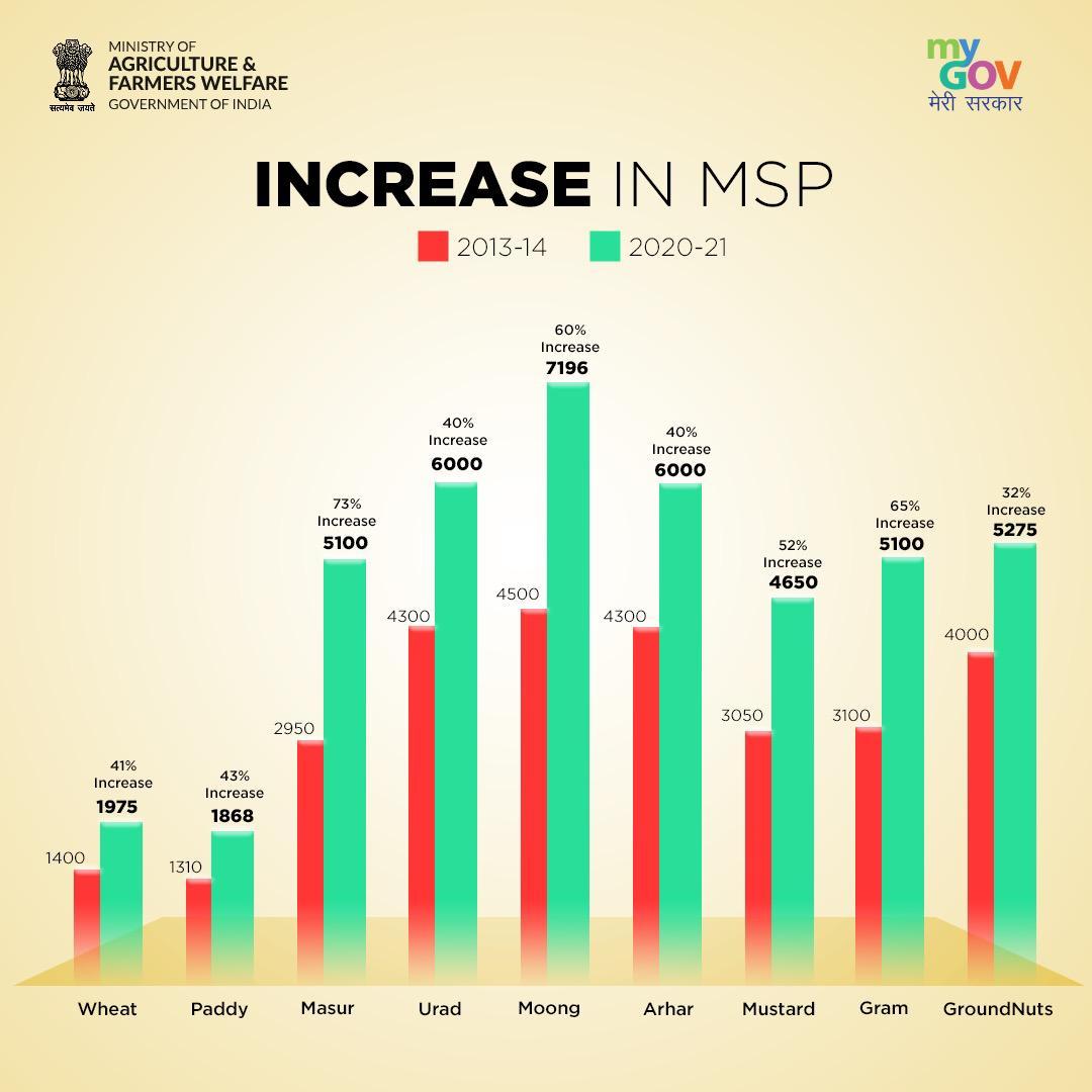 गेहूँ का समर्थन मूल्य 50 रूपए बढ़ाकर 1975 रूपए,   जौ का 75 रू बढ़ाकर 1600 रू,   चने का 225 रू बढ़ाकर 5100 रू,   मसूर का 300 रू बढ़ाकर 5100 रू,   सरसों का 225 रू बढ़ाकर 4650 रू,  कुसुम का 112 रू बढ़ाकर 5327 रू/ क्विण्टल कर दिया गया है| https://t.co/XQbgCjbYgU