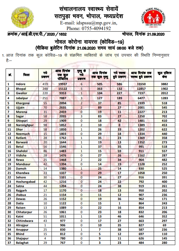 Madhya Pradesh reported 2,523 new COVID-19 cases, 2,244 recoveries and 37 deaths today, taking total cases to 1,08,167 including 83,618 recoveries and 2,007 deaths. Number of active cases stands at 22,542: State Health Department