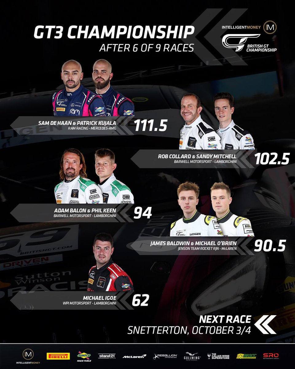 📊 RAM Racing's De Haan and Kujala leapfrog Collard and Mitchell but will have the maximum Success Penalty next time out at Snetterton.   Behind, Barwell second Lamborghini swaps places with Jenson Team Rocket RJN. https://t.co/eEbde87g2P