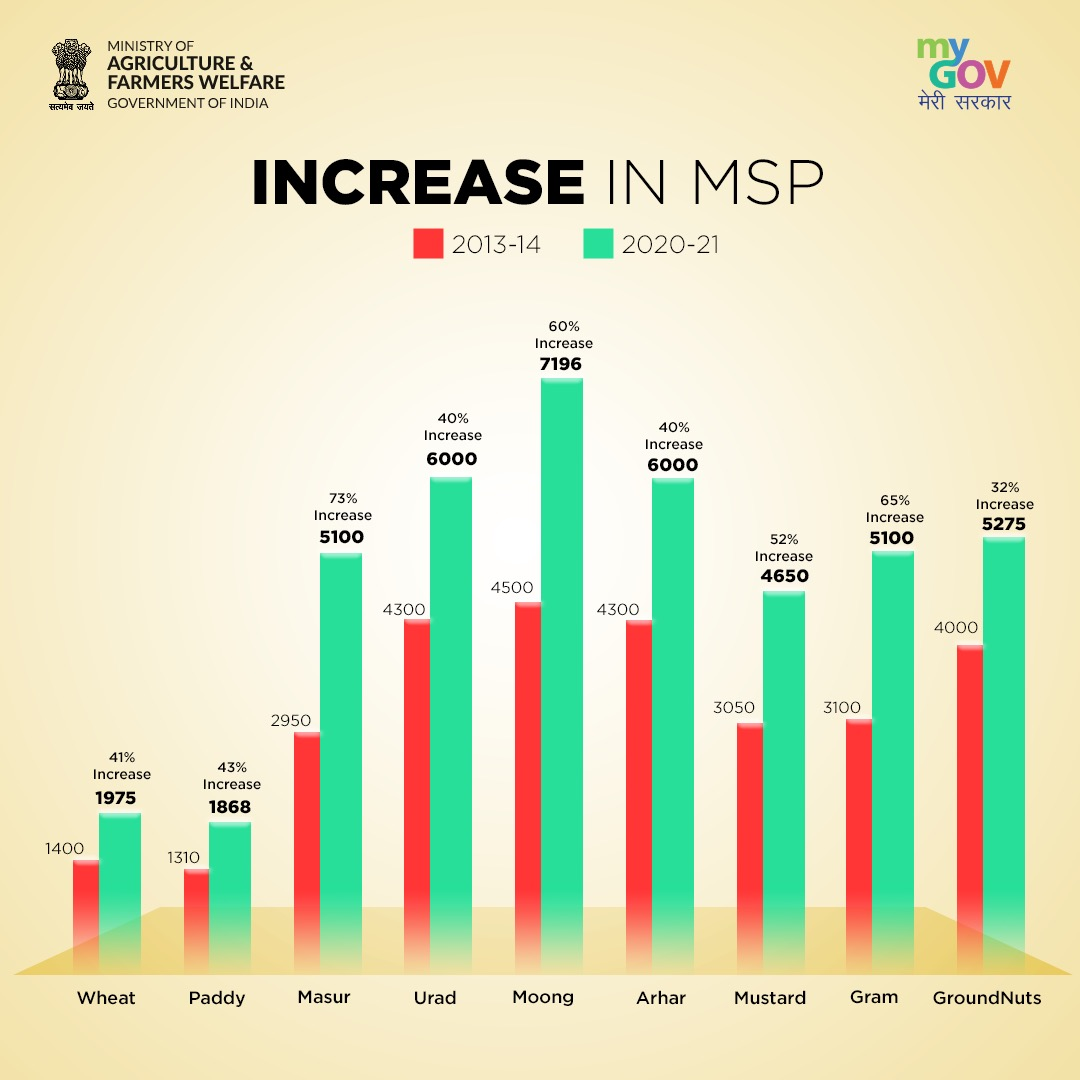 In an effort to take the #AatmaNirbharBharat Abhiyaan forward, the MSP of food grains has been substantially raised from FY 2013-14 to 2020-21. #MSP #msphaiaurrahega