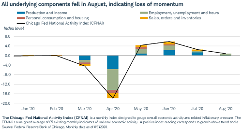 The Chicago Fed National Activity Index declined, but still indicates above average growth. #CFNAI https://t.co/gvZIobZXpG