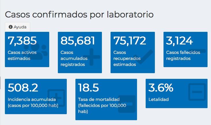 test Twitter Media - #AHORA Reporte de casos de COVID-19 en las últimas 24 horas, 1 mil 312 pruebas realizadas, 237 casos confirmados y 5 fallecidos.85 mil 681 casos acumulados registrados y 7 mil 385 casos activos. https://t.co/HNYVjS03Dh