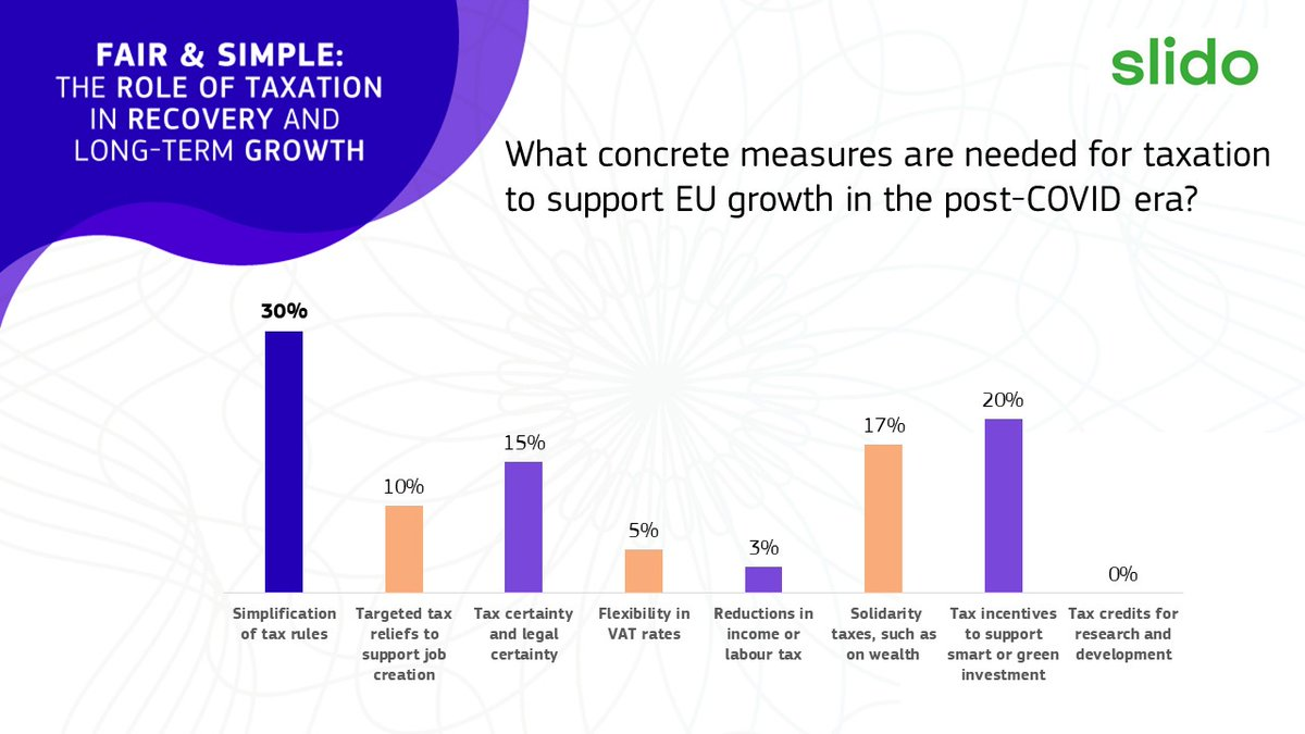 How can #tax support EU growth in the post-COVID recovery? Our viewers think that the simplification of tax rules is key. See more results below, and watch our second panel live. https://t.co/XQZ6RzEP75