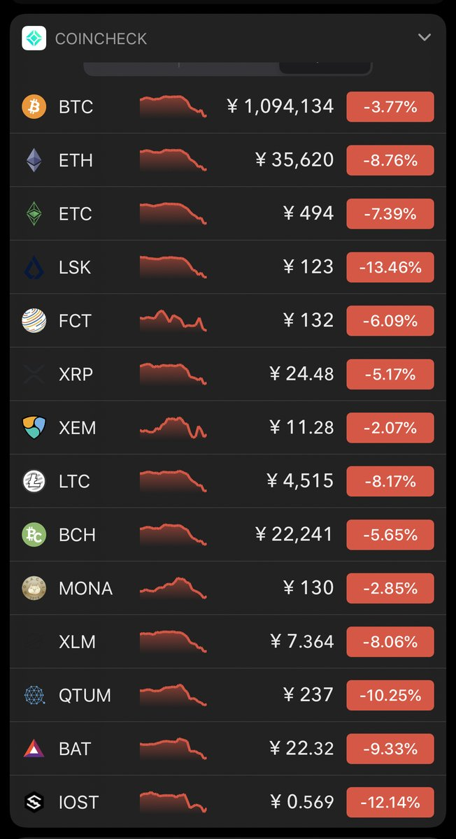 株も仮想通貨も真っ赤っかの中、NEMの下落率の少なさが昔とは違う強さを物語っている😌#nem #xem #symbol #xym