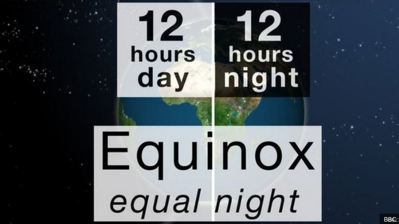 The Autumn Equinox occurs when the sun passes the equator moving from the northern to the southern hemisphere. The North Pole begins to tilt away from the sun. Day and night have approximately the same length. Autumnal equinox is on 22 September 2020. https://t.co/Tu0VhaQF9O