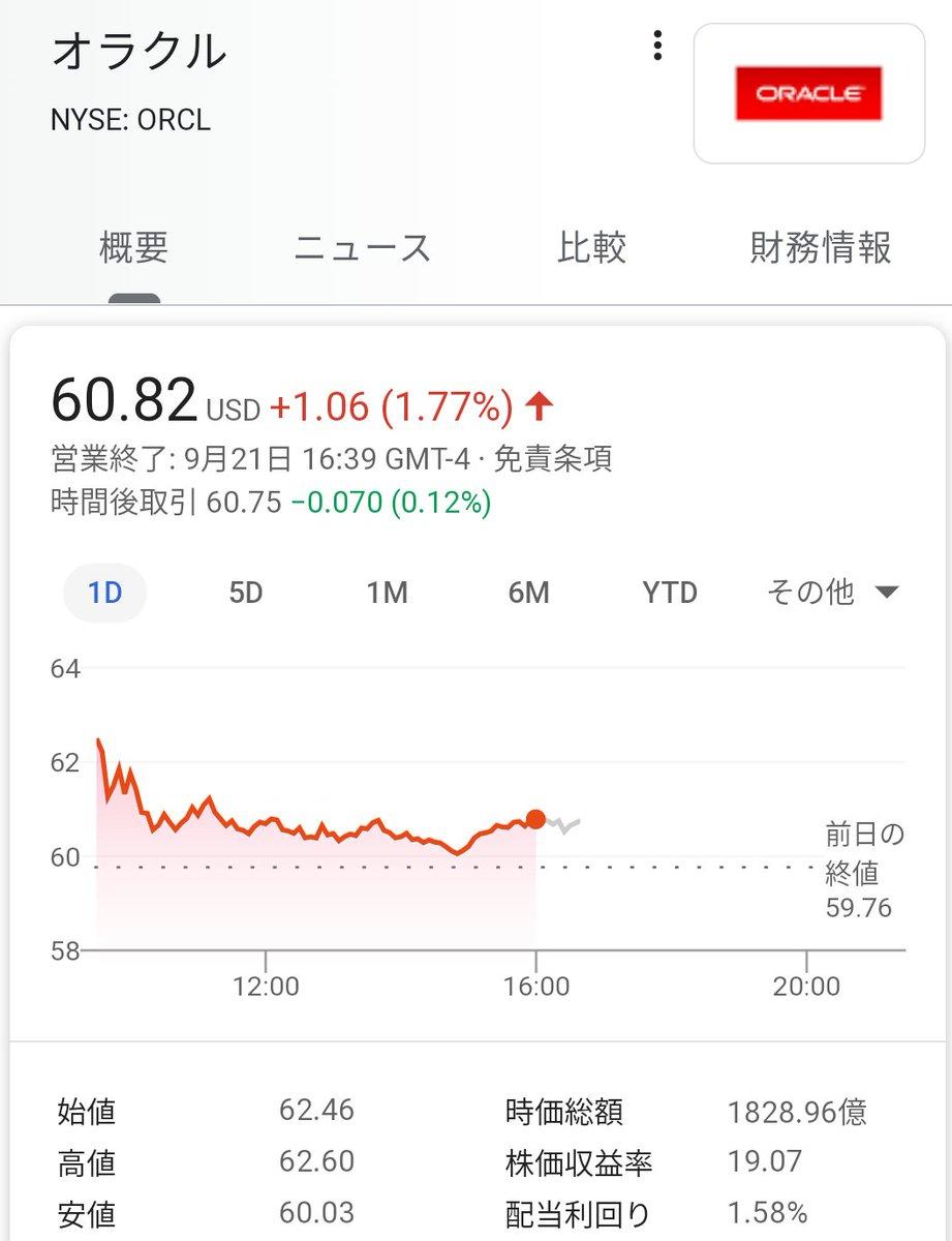 TikTokのファクトチェック、米国でのIPO、中国の所有権、そして5000億円超の税金 | TechCrunch Japan オラクル +1.7%ウォルマート +1.3%