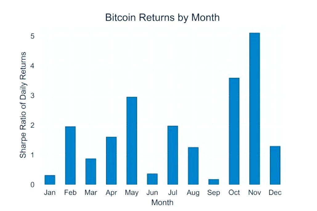 Wanted to remind you all that September has historically been the worst month for #Bitcoin and Alts.   Make sure to reduce your leverage, and avoid buying into coins that are already up 100-300% — many due for a correction!  Source: @CryptoWhale https://t.co/RZ2cs1rr2j