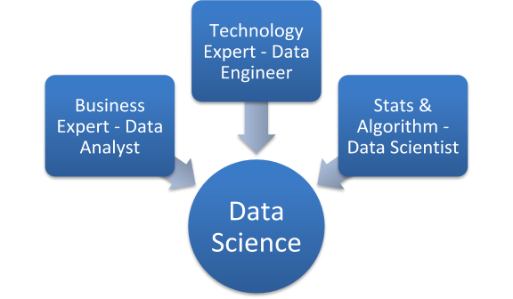 8 Smart Ways To Become A #DataScientist : https://t.co/S8kB2GtsVo ————— #abdsc #BigData #DataScience #AI #MachineLearning #Coding #Statistics #Algorithms #DataStorytelling https://t.co/RbzAatG0zd