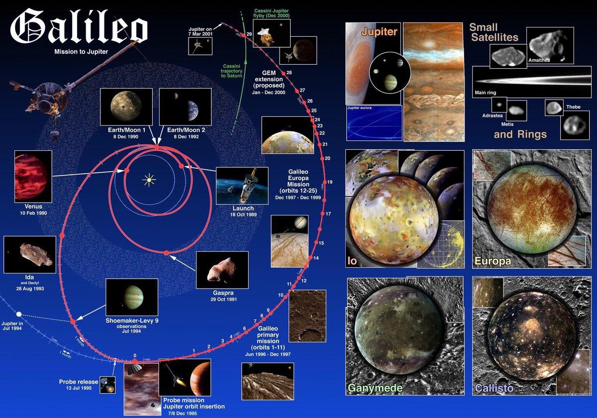 Tras orbitar a Júpiter durante casi 8 años, finalizaba así una serie de increíbles y exitosos descubrimientos; asistimos a la colisión de un cometa y nos maravillamos con el vulcanismo de Ío. Galileo fue la primera sonda en orbitar un planeta exterior.  https://t.co/XeGgiK10r8 https://t.co/h49YwOdcNw