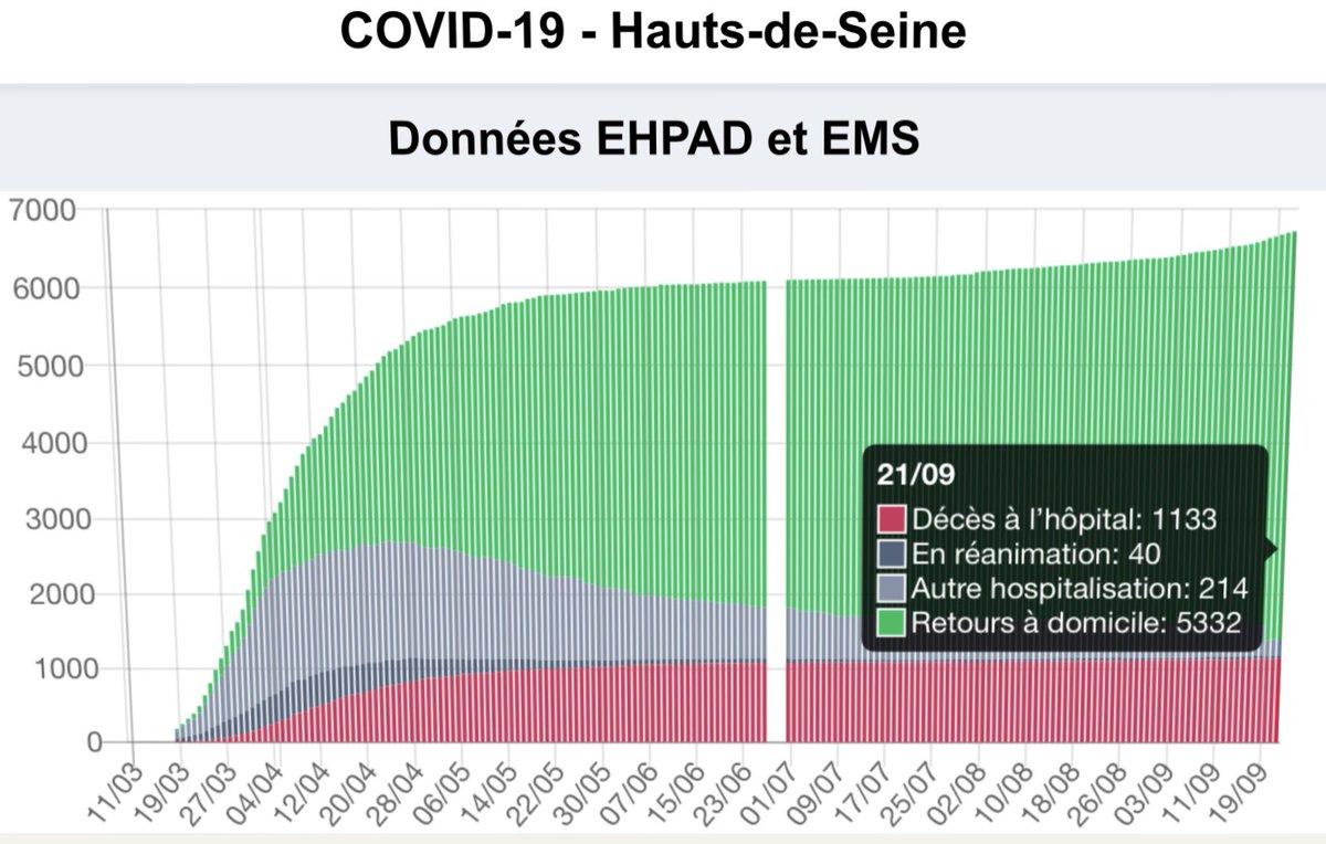 #Coronavirus #Covid_19 😷🦠 Évolution épidémie dans les #HautsDeSeine  Mise à jour du Lundi 21 sept 2020 🟠 En 24 h >  22 nouvelles hospital.+ 4 entrées en réa. ⚠️ #RestezPrudents 🚧 Respectez les #MesuresBarrieres 😷 Portez un #Masque  #Puteaux  #Suresnes https://t.co/q4QTdxCEQa