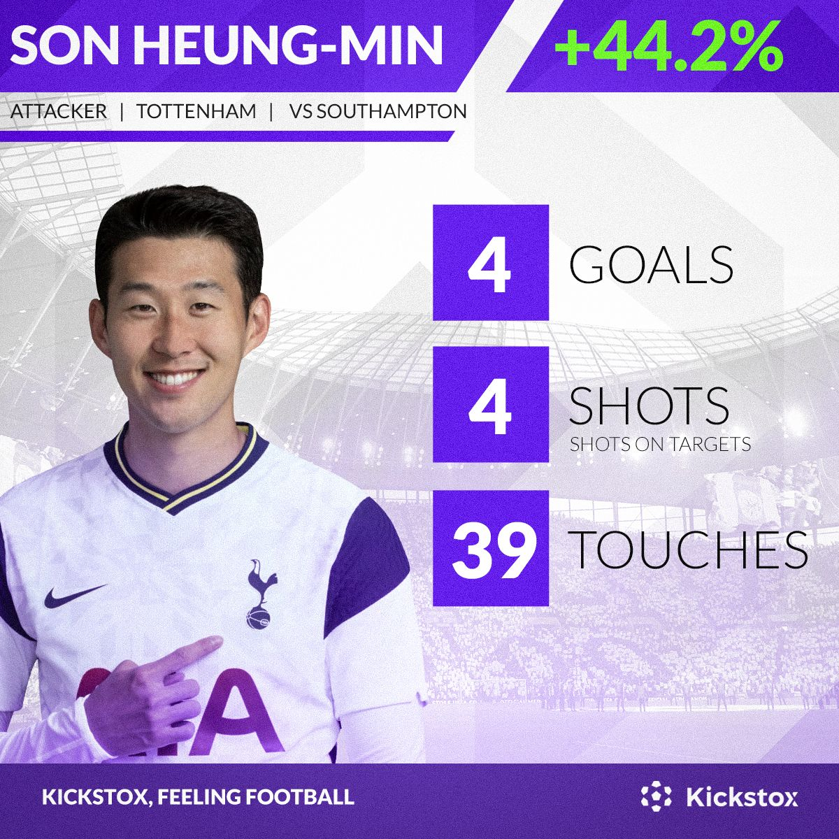 Big increases for the top performers in the Premier League🔥! 4 goals for Son and a clean sheet + penalty saved for Alisson! Did they make your portfolio BOOM🎇? ⚽️🏆💰📈  #son #alisson #tottenhamhotspur #liverpool #premierleague #Kickstox #football #trading #game #battle https://t.co/1GB71nTuh4