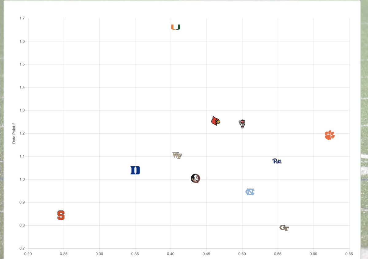 ACC offenses through 2 weeks   x-axis is success rate (to the right is good)  y-axis is explosiveness (up is good)  Source: https://t.co/i1Nx63dEeR https://t.co/J7zzlEGDZ0