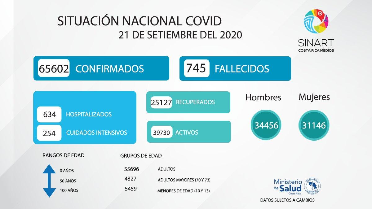 Datos actualizados al día de hoy, 21 de setiembre del 2020, sobre COVID-19. Se registran 1890 casos del virus #Quedateencasa 😷🦠 https://t.co/h4qvv1rkQA