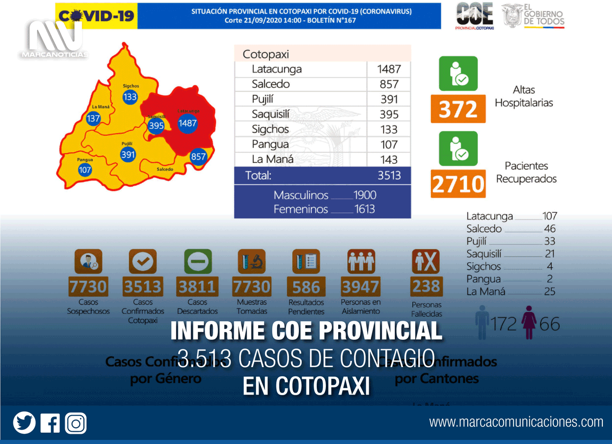 #Información | Reporte COE #Cotopaxi 21/09/2020 (14H00) Boletín N°167 de la situación provincial, frente a la emergencia sanitaria.  #Latacunga #LaManá  #Salcedo #Saquisilí  #Sigchos  #Pujilí #Pangua   #ElLadoHumanoDeInformar #ComunicamosParaLaVida https://t.co/wlrKOg6NGZ
