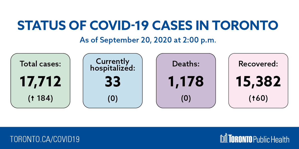 Toronto Public Health On Twitter As Of 2 P M On September 20 There Have Been 17 712 Total Cases Of Covid19 In Toronto 184 Since September 19 Get The Latest Updates On How