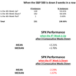 Image for the Tweet beginning: When the $SPX has been