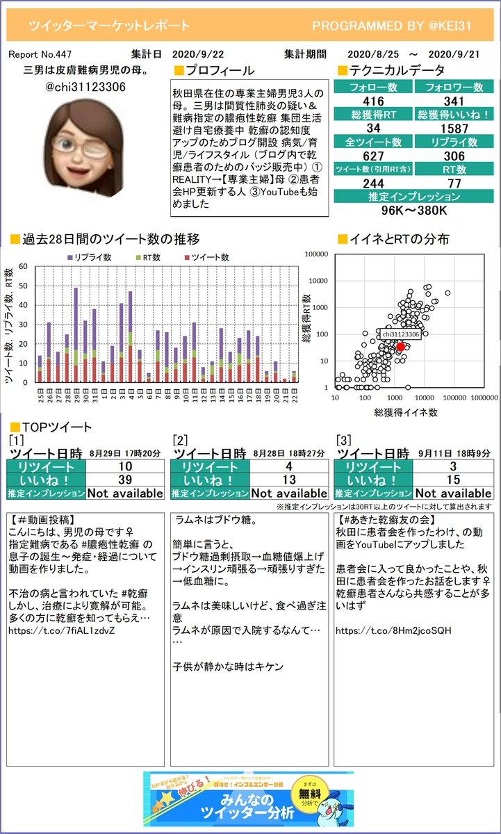 @chi31123306 三男は皮膚難病🌸男児の母。さんのレポートができました!今月はどんなツイートが一番RTを多く獲得できていましたか?プレミアム版もあるよ≫