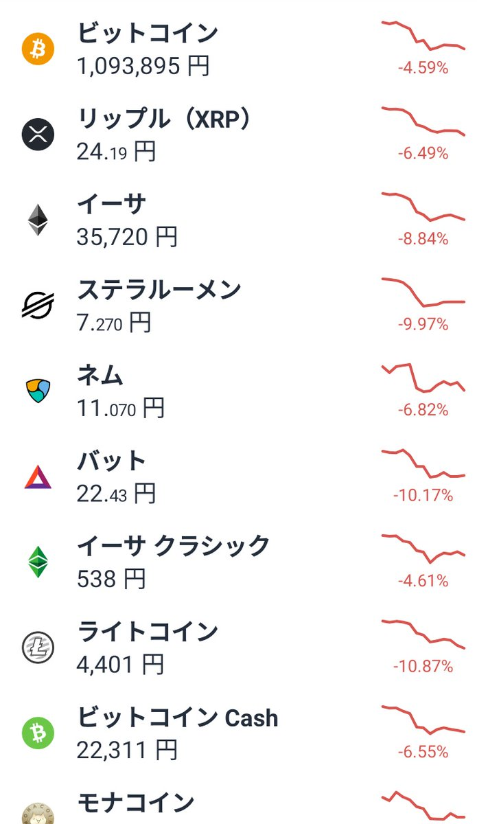 @FzWWCPMYu1k0EKr @NishiharaNanako 仮想通貨も一斉に右下がり…マジでクラッシュの前兆かも?🙄🤔