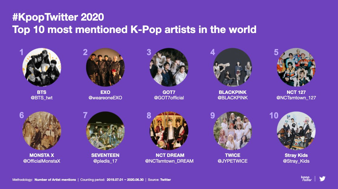Which of these top 10 most mentioned artists worldwide do you stan? #KpopTwitter https://t.co/EZ4vhaK6Oi