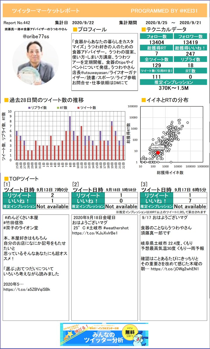 @oribe77ss 須藤真一郎@食器アドバイザーのさんのレポートができました!今月はどんなツイートが一番RTを多く獲得できていましたか?プレミアム版もあるよ≫