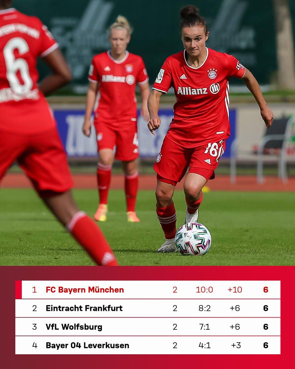 @FCBfrauen también son líderes de la @Bundesliga_DE femenina. 2 partidos, 10 goles a favor. Gran inicio de temporada para nuestro equipo femenino. #MiaSanMia https://t.co/bbg2x6c351