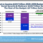 Image for the Tweet beginning: What's driving this debt? Nearly