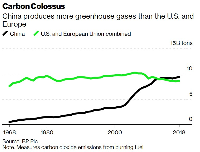What China does over the next five years will have by far the biggest impact on our ability to live within the world's carbon budget.China's greenhouse emissions are now greater than those of Europe and the U.S. put together.