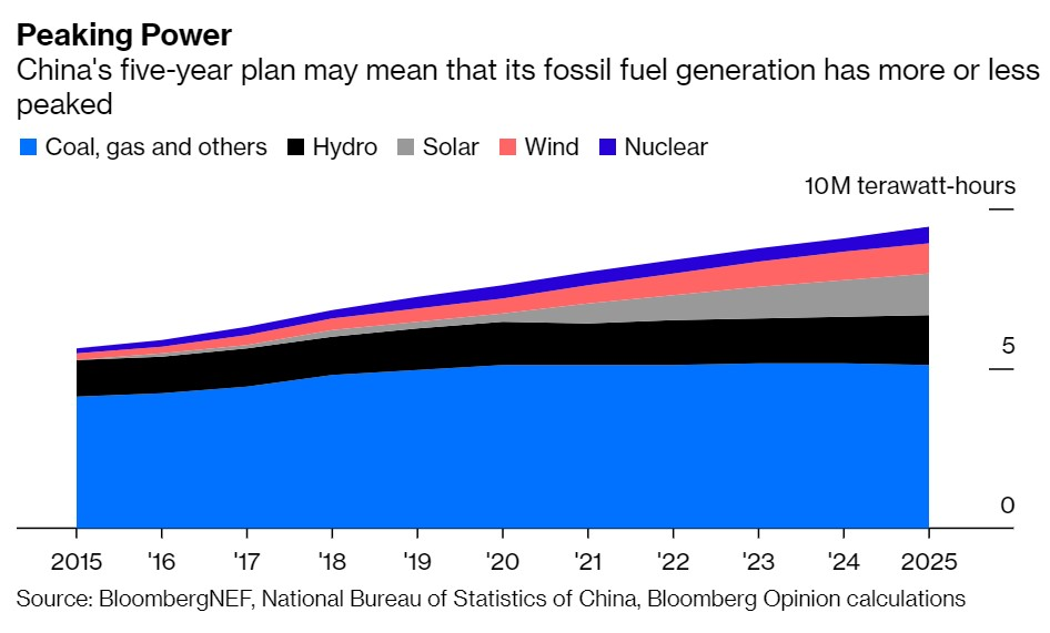 How much weight? Well, if it installs solar and wind capacities in line with this analysis by brokerage Industrial Securities and they run at the same capacity factors as current facilities, China is at peak coal now:  https://mp.weixin.qq.com/s/SKpov6BvLWm59DX_LW9HZg