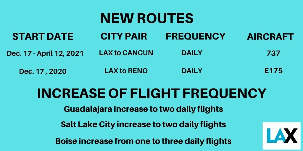 . @AlaskaAir is adding new routes from LAX to Cancun & Reno and increasing frequency of daily flights to Guadalajara, Salt Lake City & Boise! Click here to learn more: https://t.co/n8m57Ffajl https://t.co/YAQKYy7wtQ