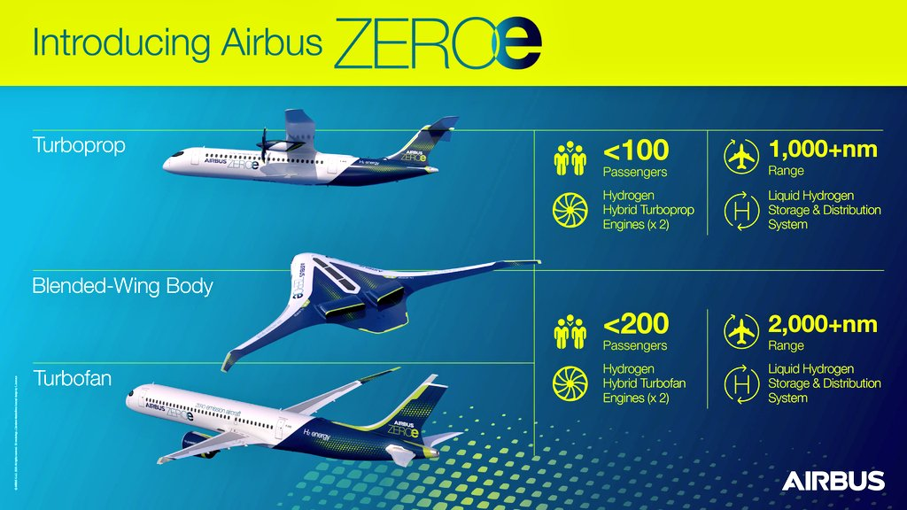 These are the three zero-emmission flight concept models now being pursued by Airbus for the year 2035 https://t.co/JdJaLhwbLe
