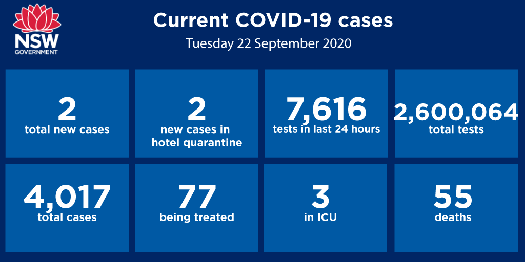 Nsw Health On Twitter Two New Cases Of Covid 19 Were Diagnosed In The 24 Hours To 8pm Last Night Bringing The Total Number Of Cases In Nsw To 4 017 Both Are Returned