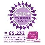 Image for the Tweet beginning: Wow 600+ volunteer hours given