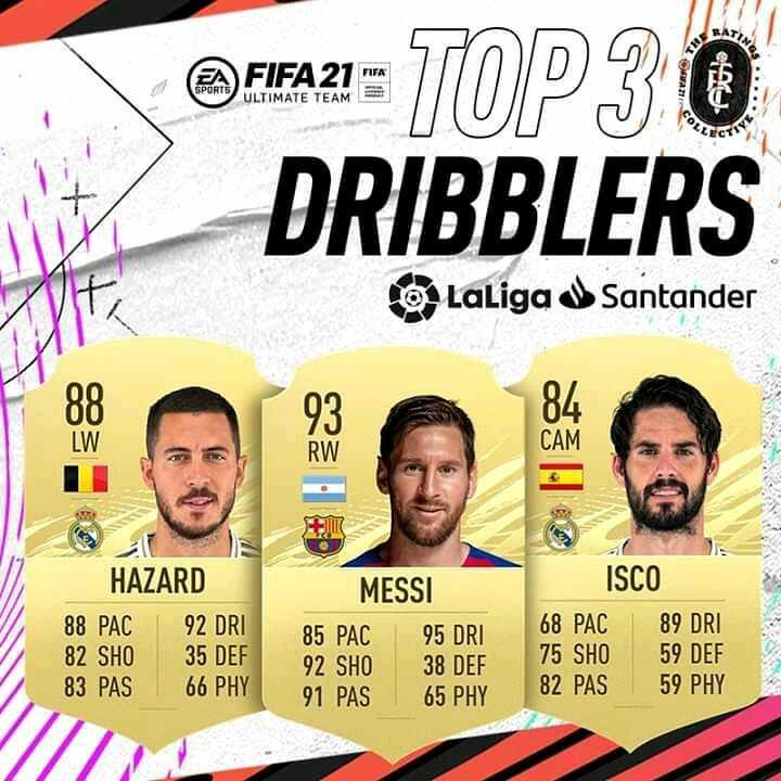 🎮✨ Eden Hazard 92 🎮✨ Leo Messi 95 🎮✨ Isco Alarcón 89  The 🔝3 DRIBBLERS in #LaLigaSantander in EA SPORTS ESPAÑA!   🤔 Which one is YOUR FAVOURITE?  #FIFARatings  Barcelona-Barca Page: https://t.co/ZWP88vMtBu Barcelona-Barca Instagram: https://t.co/nfYiLeAKIN Barcelona-Ba… https://t.co/XO4aBuub9g