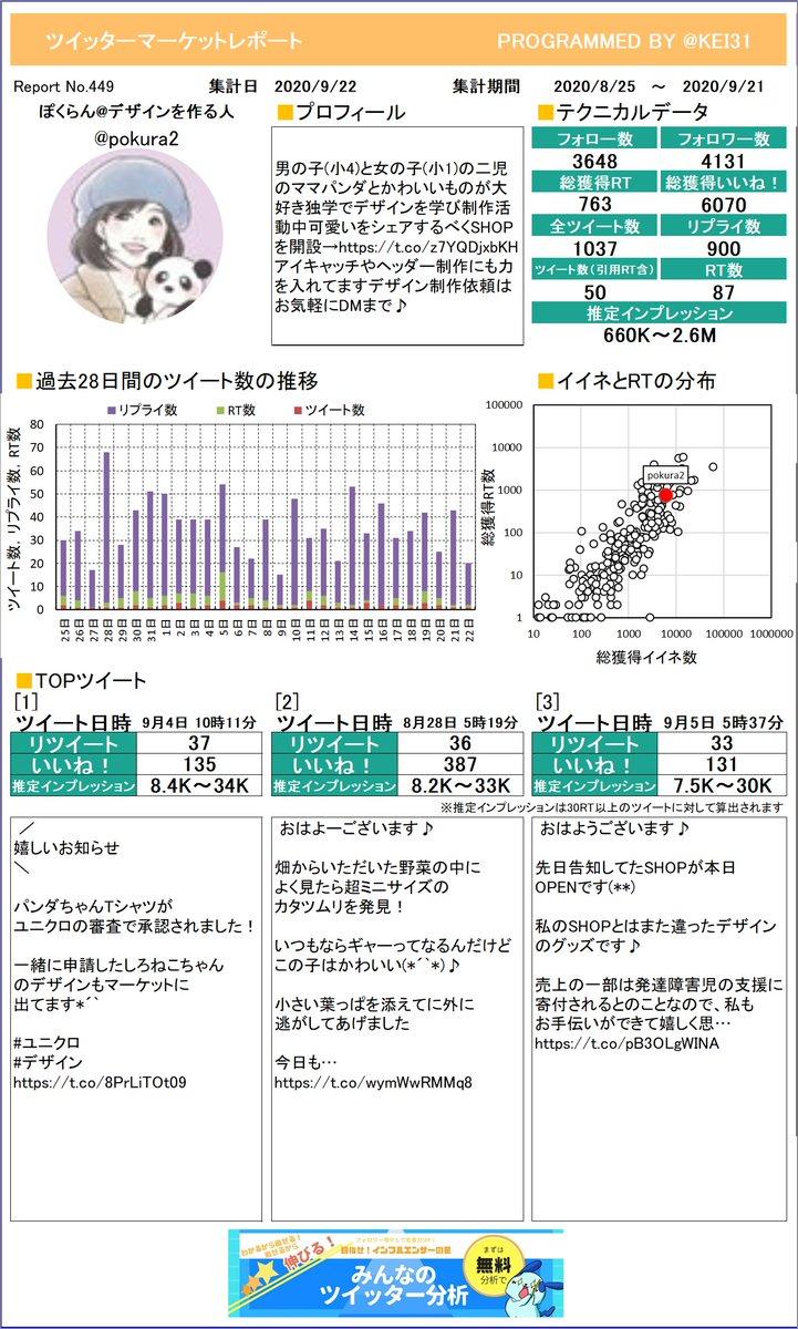 @pokura2 ぽくらん🌱デザインを作る人さんのマーケットレポートを作成したよ!RTはいくつもらえたかな?RTたくさんもらえると楽しいよ!プレミアム版もあるよ≫
