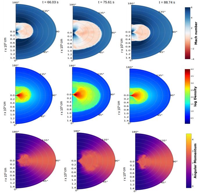#キャルちゃんのarXiv読みCygnus X-1のX線強度の時間変化を再現するために2D相対論的MHD数値実験を行った。伴星からのクランプを伴ったアウトフローが降着している状況を考えたところ、100秒程度で衝撃波が振動する結果を得た。