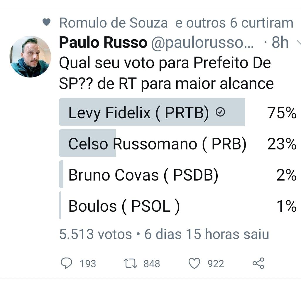 PESQUISA DO TWITTER DESMONTA IBOPE:  LEVY FIDELIX É DISPARADO O MELHOR EM SP. https://t.co/gOMUuRnt2b